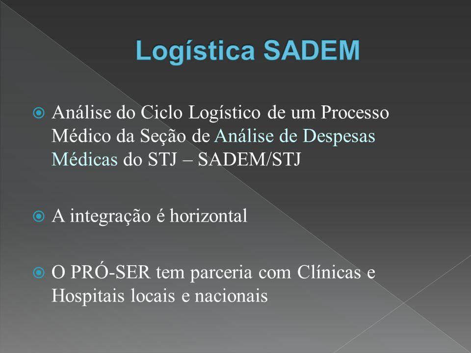 Análise do Ciclo Logístico de um Processo Médico da Seção de Análise de Despesas Médicas do STJ – SADEM/STJ A integração é horizontal O PRÓ-SER tem parceria com Clínicas e Hospitais locais e nacionais