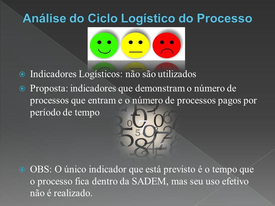 Indicadores Logísticos: não são utilizados Proposta: indicadores que demonstram o número de processos que entram e o número de processos pagos por período de tempo OBS: O único indicador que está previsto é o tempo que o processo fica dentro da SADEM, mas seu uso efetivo não é realizado.