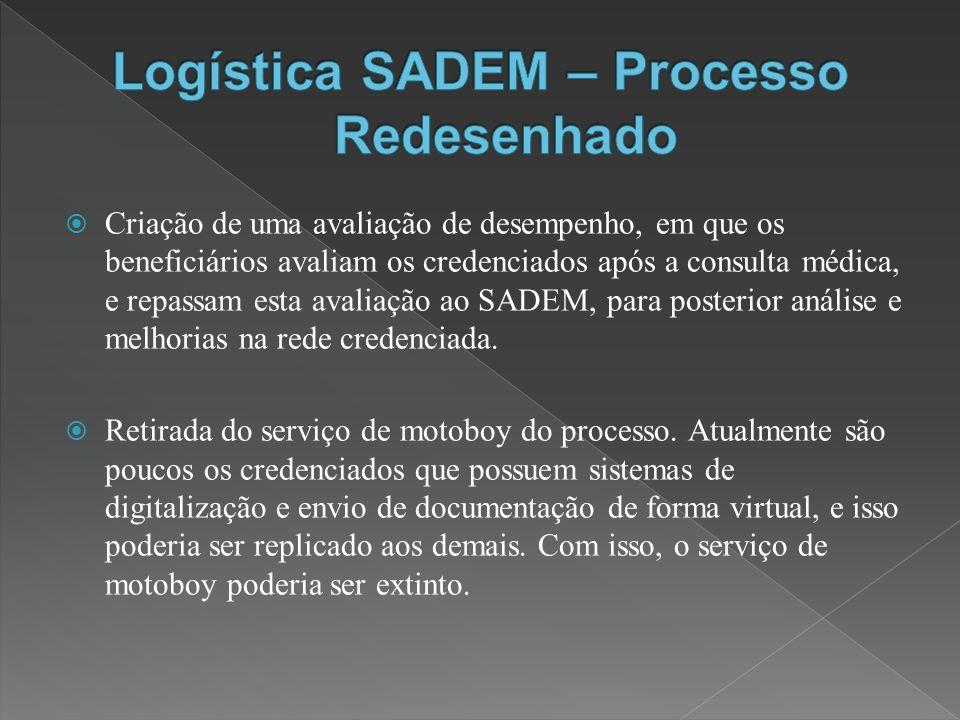 Criação de uma avaliação de desempenho, em que os beneficiários avaliam os credenciados após a consulta médica, e repassam esta avaliação ao SADEM, para posterior análise e melhorias na rede credenciada.