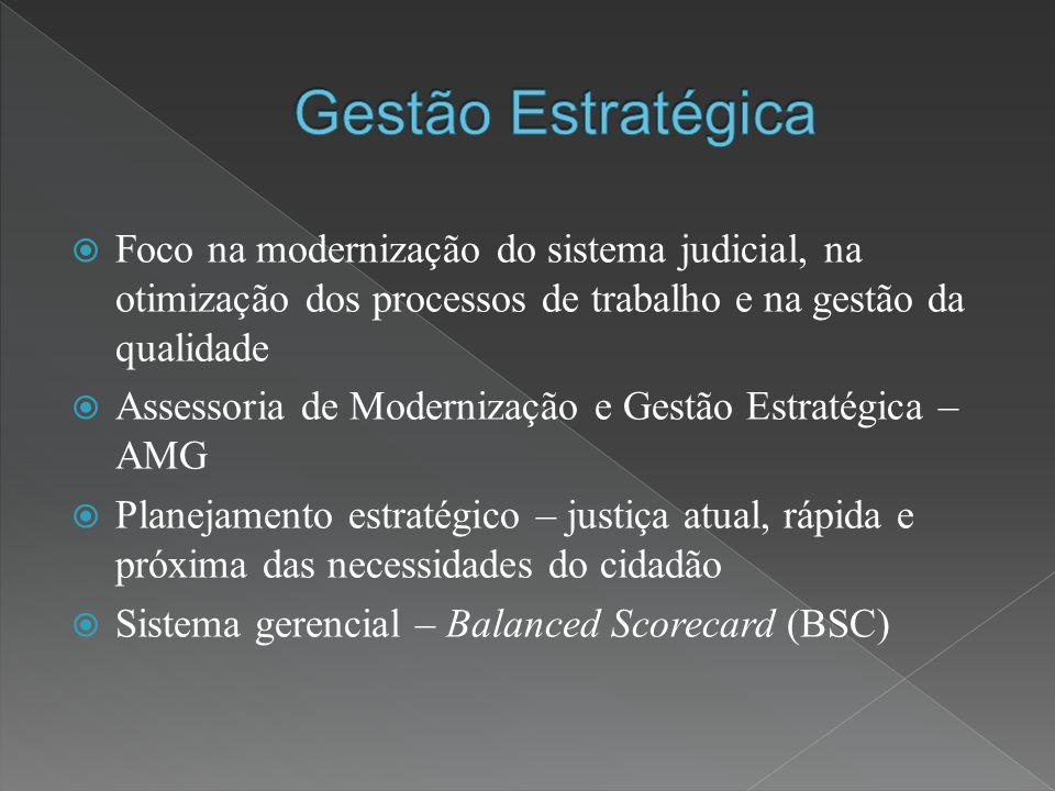 Foco na modernização do sistema judicial, na otimização dos processos de trabalho e na gestão da qualidade Assessoria de Modernização e Gestão Estratégica – AMG Planejamento estratégico – justiça atual, rápida e próxima das necessidades do cidadão Sistema gerencial – Balanced Scorecard (BSC)