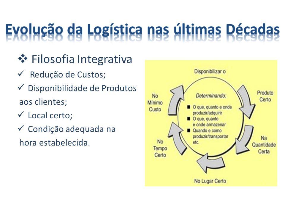 Filosofia Integrativa Redução de Custos; Disponibilidade de Produtos aos clientes; Local certo; Condição adequada na hora estabelecida.