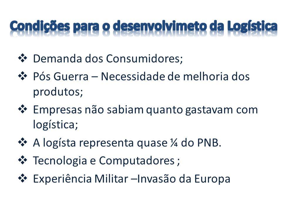Demanda dos Consumidores; Pós Guerra – Necessidade de melhoria dos produtos; Empresas não sabiam quanto gastavam com logística; A logísta representa quase ¼ do PNB.