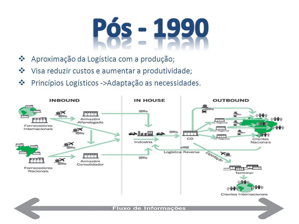 Aproximação da Logística com a produção; Visa reduzir custos e aumentar a produtividade; Princípios Logísticos ->Adaptação as necessidades.