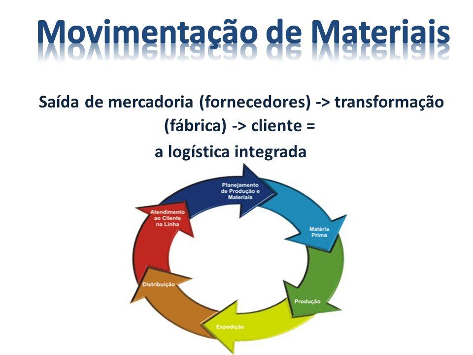 Saída de mercadoria (fornecedores) -> transformação (fábrica) -> cliente = a logística integrada