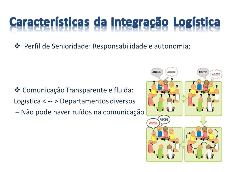Perfil de Senioridade: Responsabilidade e autonomia; Comunicação Transparente e fluida: Logística Departamentos diversos – Não pode haver ruídos na comunicação;