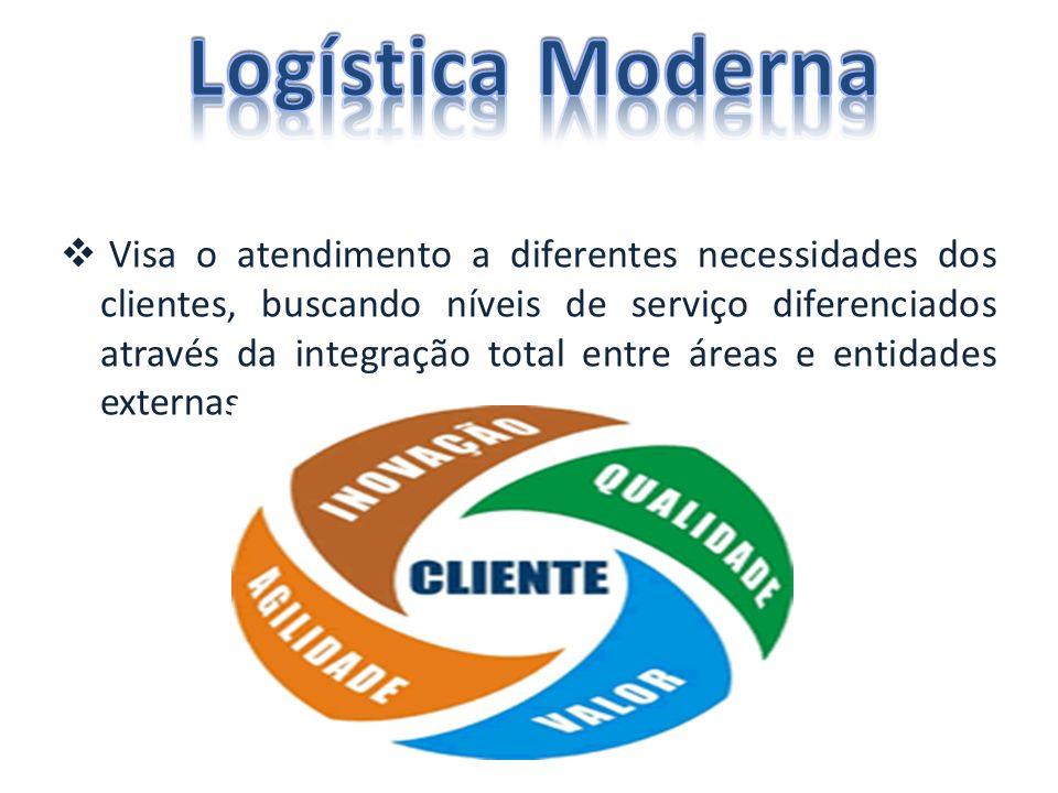 Visa o atendimento a diferentes necessidades dos clientes, buscando níveis de serviço diferenciados através da integração total entre áreas e entidades externas.