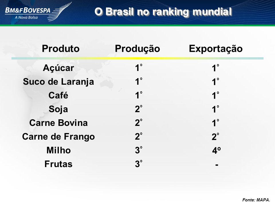 Açúcar Suco de Laranja Café Soja Carne Bovina Carne de Frango Milho Frutas 1º1º1º2º2º2º3º3º1º1º1º2º2º2º3º3º 1 º 2 º 4 º - ProduçãoExportaçãoProduto O