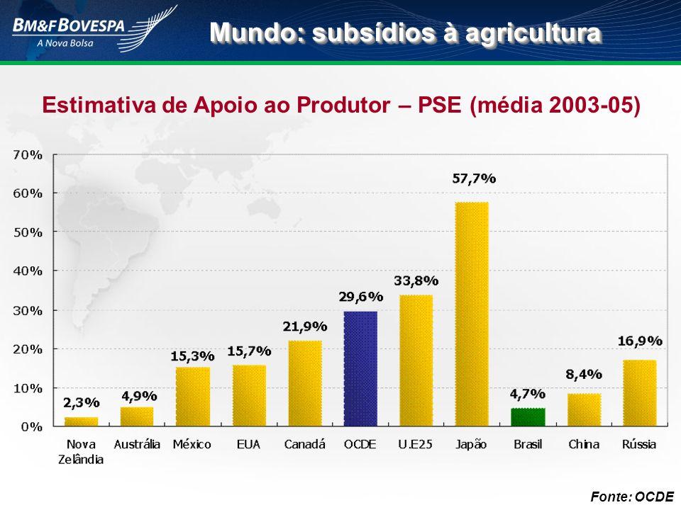 Mundo: subsídios à agricultura Estimativa de Apoio ao Produtor – PSE (média 2003-05) Fonte: OCDE