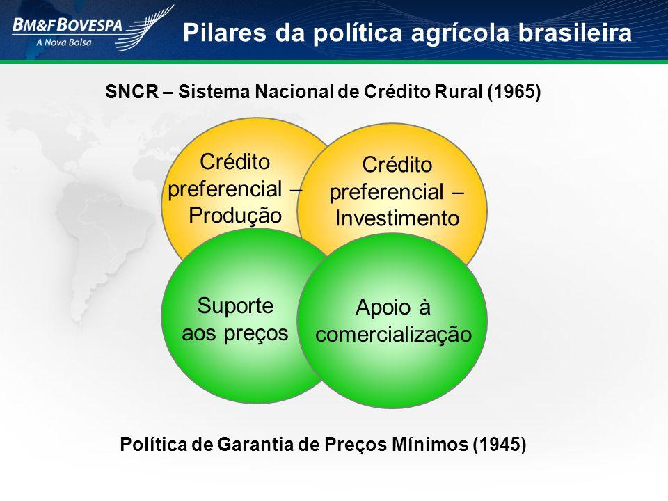 SNCR – Sistema Nacional de Crédito Rural (1965) Política de Garantia de Preços Mínimos (1945) Crédito preferencial – Produção Crédito preferencial – I