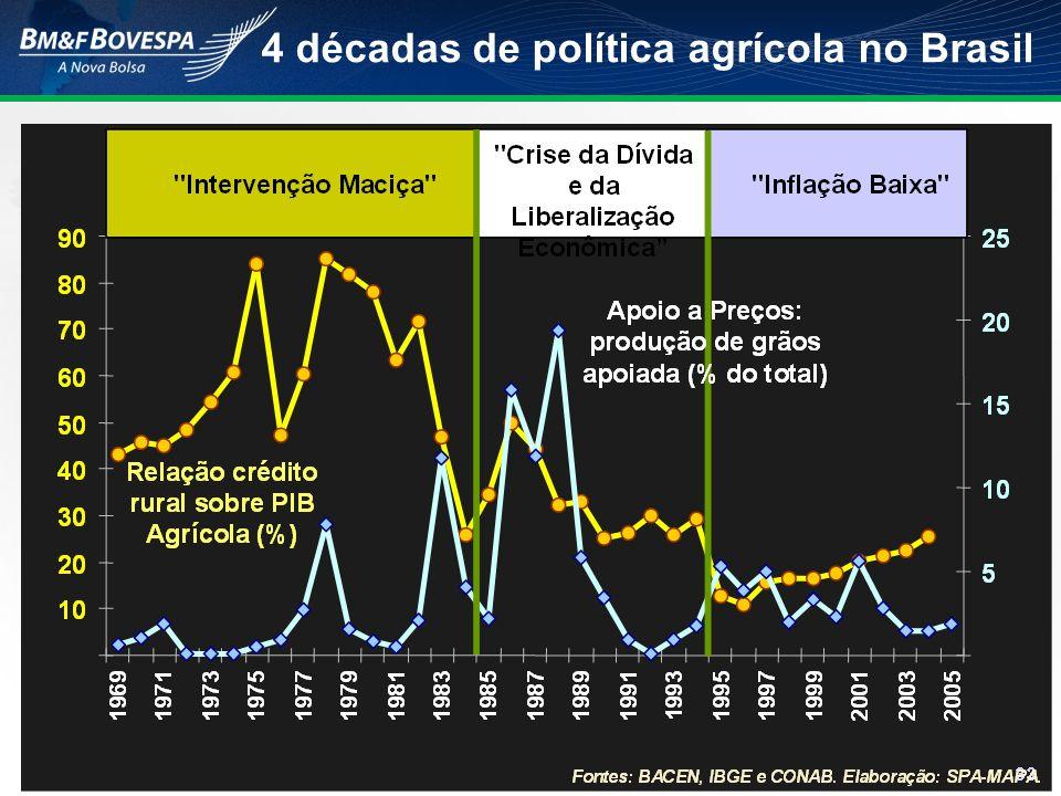 4 décadas de política agrícola no Brasil Fontes: BACEN, IBGE e CONAB. Elaboração: SPA-MAPA.