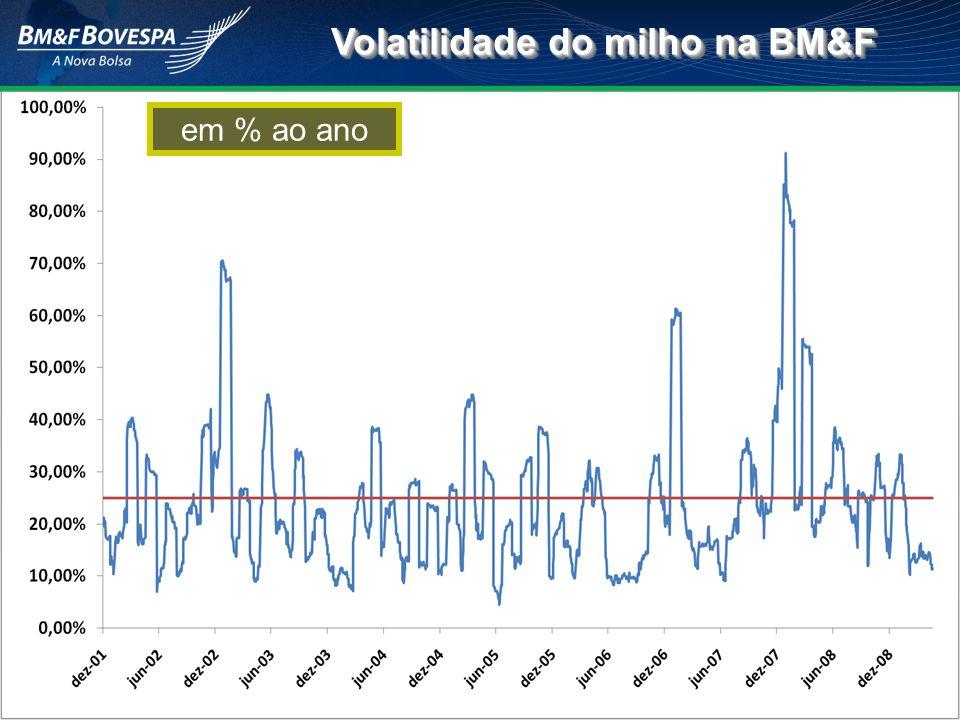 Volatilidade do milho na BM&F em % ao ano