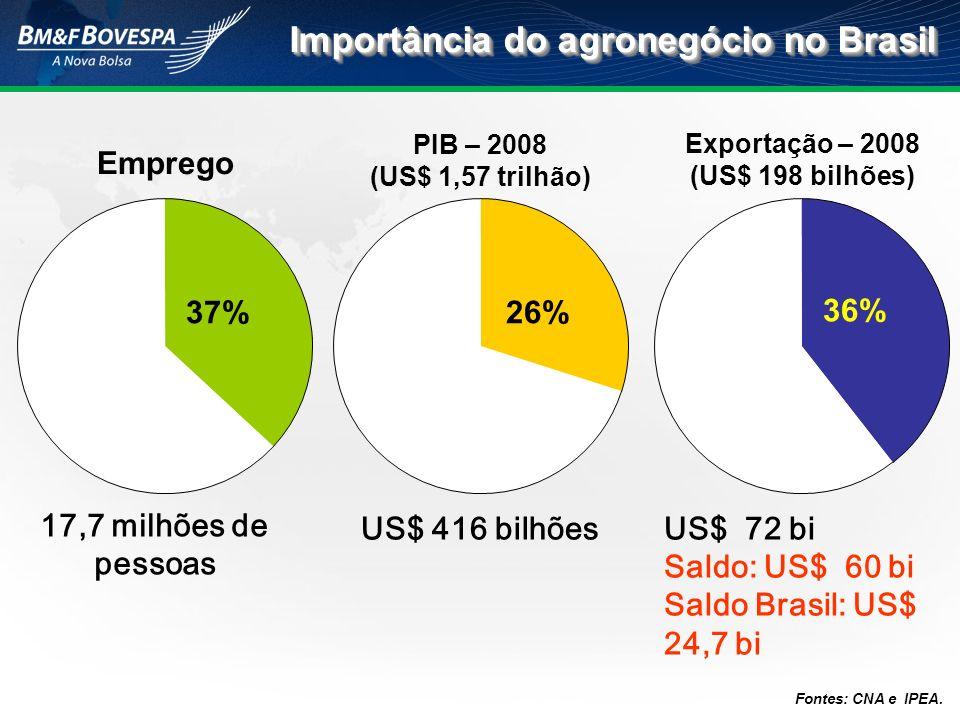 PIB – 2008 (US$ 1,57 trilhão) Emprego 37%26% Importância do agronegócio no Brasil Fontes: CNA e IPEA. 17,7 milhões de pessoas US$ 416 bilhõesUS$ 72 bi