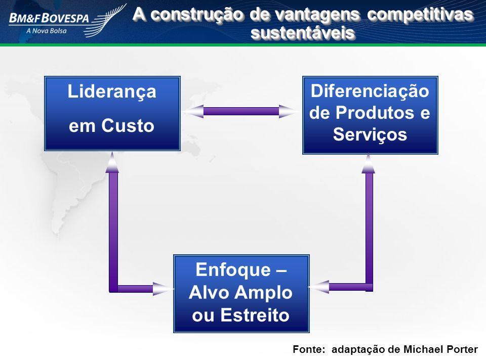 Fonte: adaptação de Michael Porter A construção de vantagens competitivas sustentáveis Liderança em Custo Enfoque – Alvo Amplo ou Estreito Diferenciaç