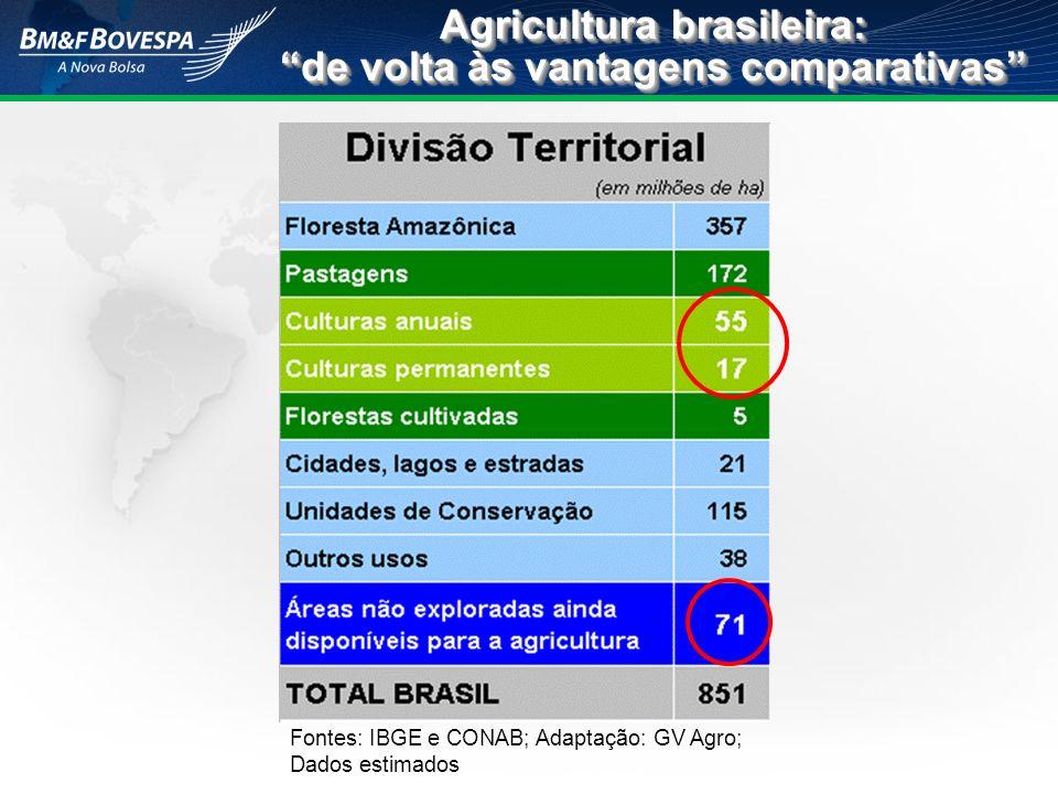 Agricultura brasileira: de volta às vantagens comparativas Fontes: IBGE e CONAB; Adaptação: GV Agro; Dados estimados