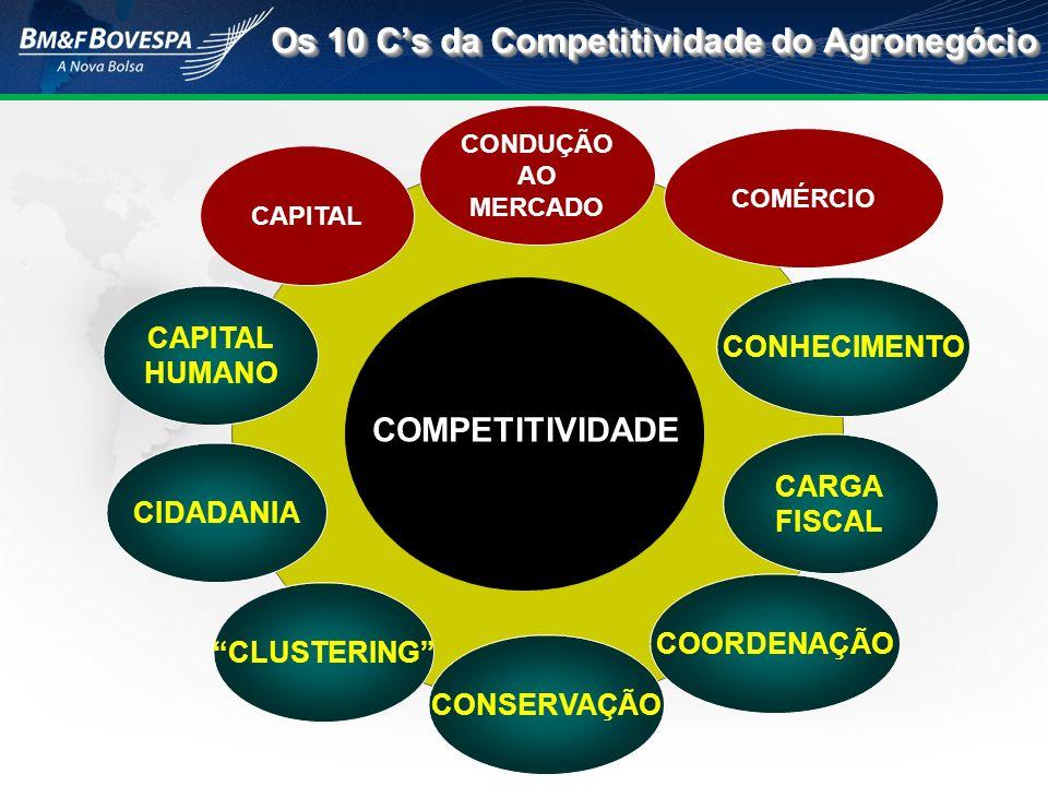 Os 10 Cs da Competitividade do Agronegócio CONDUÇÃO AO MERCADO COORDENAÇÃO CONHECIMENTO CAPITAL HUMANO CAPITAL COMÉRCIO CARGA FISCAL CIDADANIA COMPETI