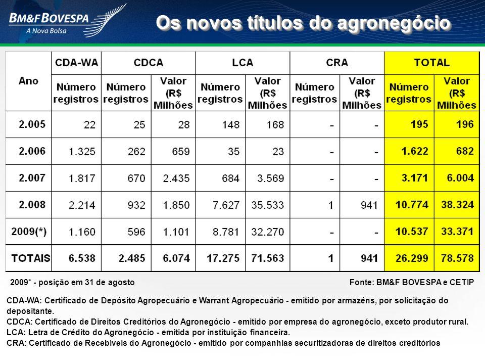 Os novos títulos do agronegócio 2009* - posição em 31 de agostoFonte: BM&F BOVESPA e CETIP CDA-WA: Certificado de Depósito Agropecuário e Warrant Agro