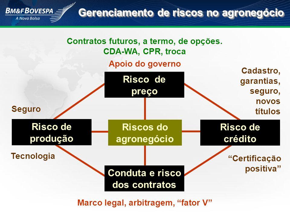 Gerenciamento de riscos no agronegócio Seguro Tecnologia Contratos futuros, a termo, de opções. CDA-WA, CPR, troca Apoio do governo Cadastro, garantia