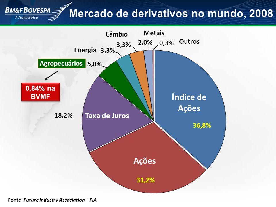 Mercado de derivativos no mundo, 2008 Fonte: Future Industry Association – FIA 36,8% 31,2% 18,2% 5,0% 3,3% 2,0% 0,3% Índice de Ações Ações Taxa de Jur