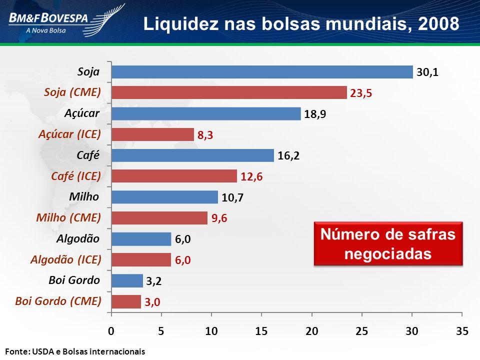 Liquidez nas bolsas mundiais, 2008 Fonte: USDA e Bolsas internacionais Número de safras negociadas 3,0 3,2 6,0 9,6 10,7 12,6 16,2 8,3 18,9 23,5 30,1 0