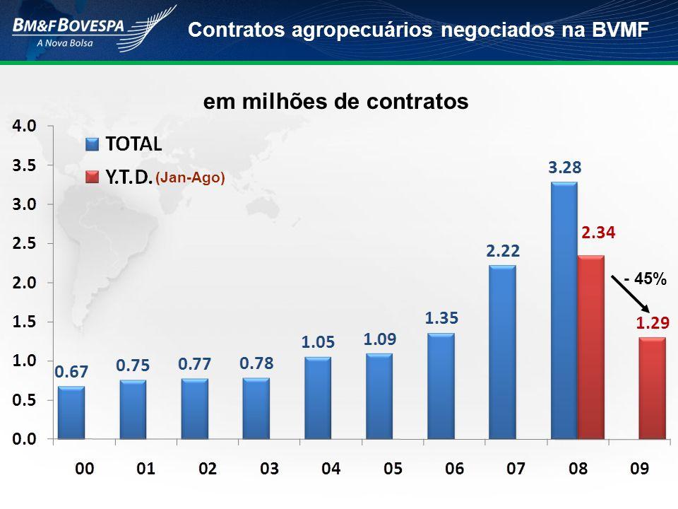 Contratos agropecuários negociados na BVMF em milhões de contratos (Jan-Ago) - 45%