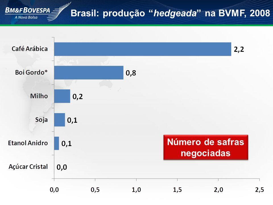 Brasil: produção hedgeada na BVMF, 2008 Número de safras negociadas