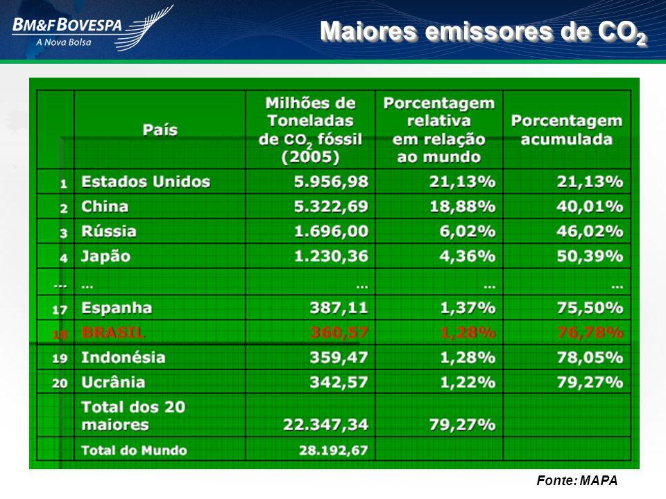 Maiores emissores de CO 2 Fonte: MAPA
