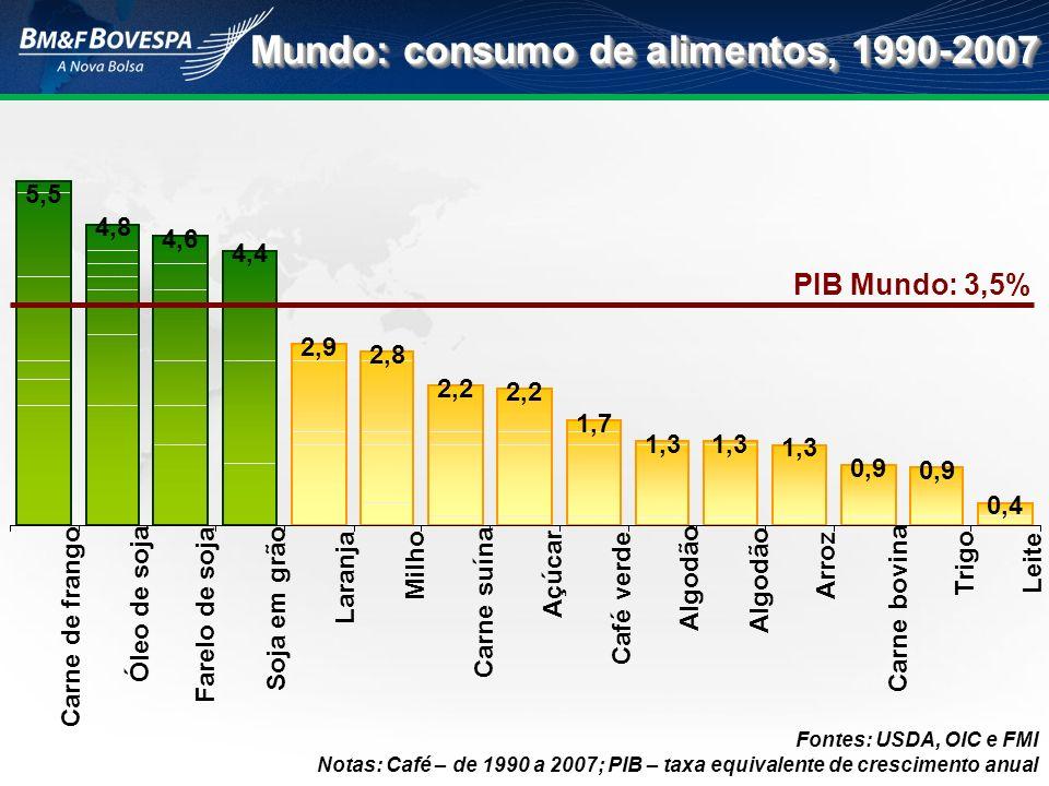 Brasil: produção agropecuária, 1990-2007 Taxa anual (em %) 8,9 8,8 7,4 6,1 5,1 4,8 4,0 3,9 3,4 3,2 2,9 1,7 1,1 Carne de frango Açúcar Soja em grão Carne suína Óleo de soja Farelo de soja Milho Leite Carne bovina Algodão Trigo Café verde Laranja Arroz PIB Brasil: 3,0% Fontes: USDA, Unica, OIC e FMI.