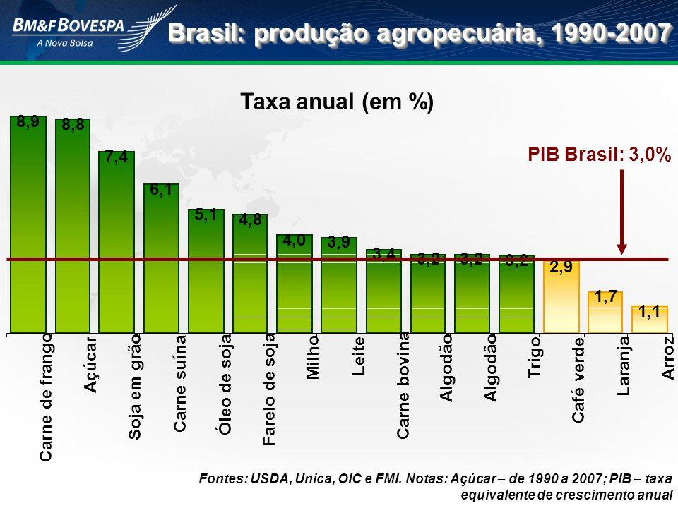 Brasil: produção agropecuária, 1990-2007 Taxa anual (em %) 8,9 8,8 7,4 6,1 5,1 4,8 4,0 3,9 3,4 3,2 2,9 1,7 1,1 Carne de frango Açúcar Soja em grão Car