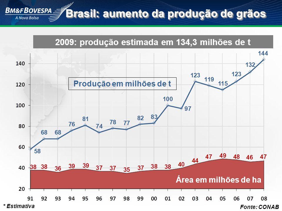 Brasil: aumento da produção de grãos * Estimativa Fonte: CONAB 2009: produção estimada em 134,3 milhões de t Produção em milhões de t Área em milhões