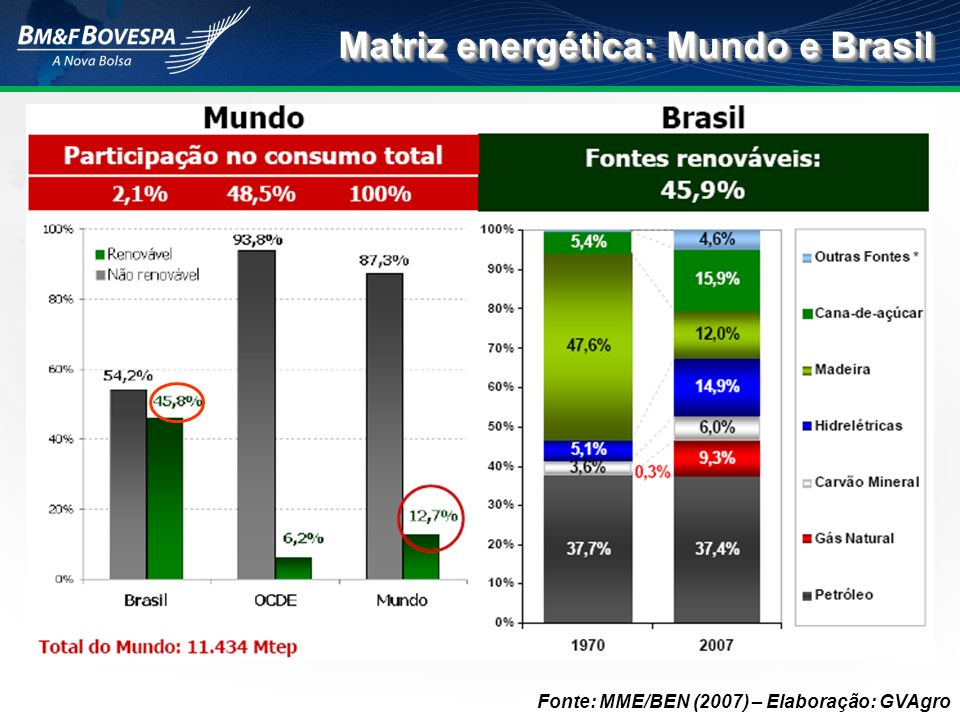 Mercado de derivativos no mundo, 2008 Fonte: Future Industry Association – FIA 36,8% 31,2% 18,2% 5,0% 3,3% 2,0% 0,3% Índice de Ações Ações Taxa de Juros Agropecuários Energia Câmbio Metais Outros 0,84% na BVMF