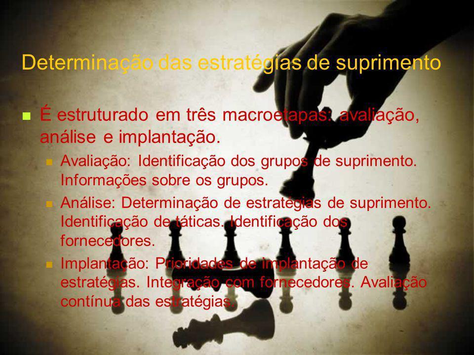 Determinação das estratégias de suprimento É estruturado em três macroetapas: avaliação, análise e implantação.