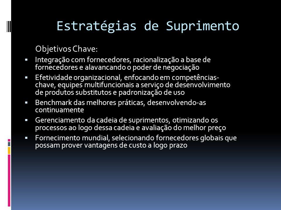 Estratégias de Suprimento Objetivos Chave: Integração com fornecedores, racionalização a base de fornecedores e alavancando o poder de negociação Efet