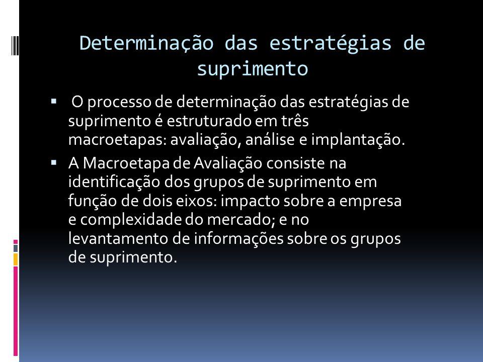 Determinação das estratégias de suprimento O processo de determinação das estratégias de suprimento é estruturado em três macroetapas: avaliação, anál