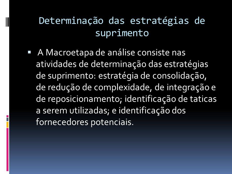 Determinação das estratégias de suprimento A Macroetapa de análise consiste nas atividades de determinação das estratégias de suprimento: estratégia d