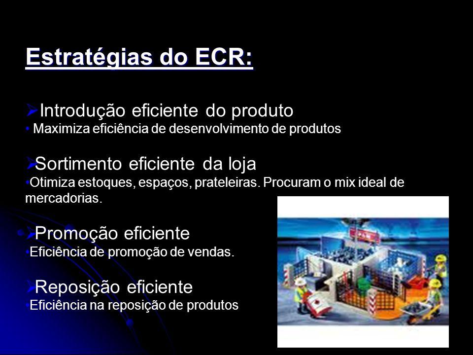 Estratégias do ECR: Introdução eficiente do produto Maximiza eficiência de desenvolvimento de produtos Sortimento eficiente da loja Otimiza estoques,