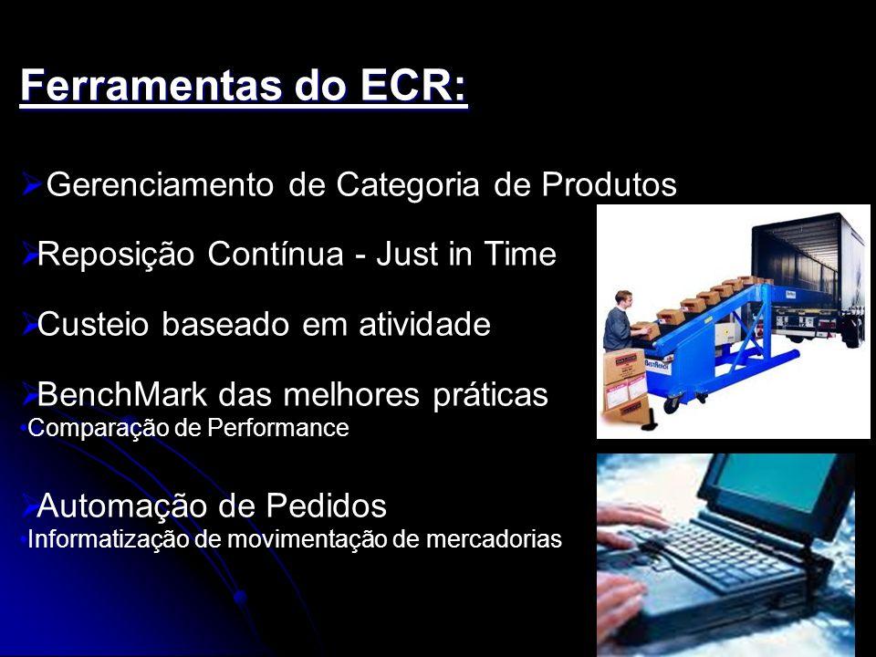 Ferramentas do ECR: Gerenciamento de Categoria de Produtos Reposição Contínua - Just in Time Custeio baseado em atividade BenchMark das melhores práti