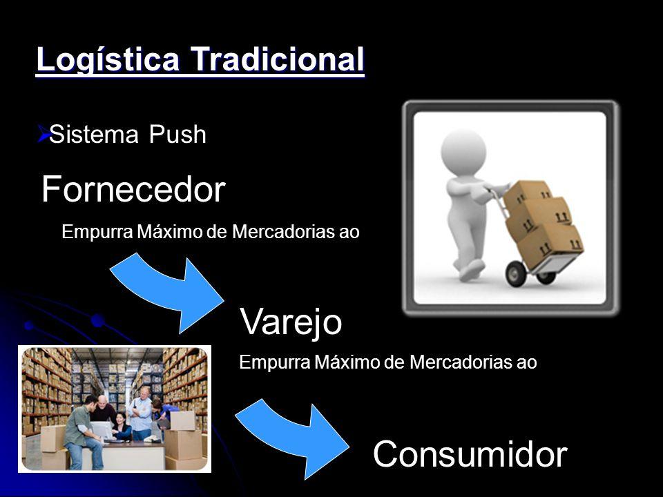 Logística Tradicional Sistema Push Fornecedor Varejo Consumidor Empurra Máximo de Mercadorias ao