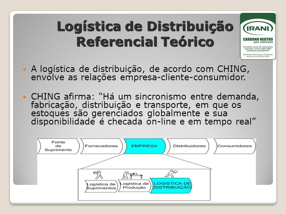 Logística de Distribuição Referencial Teórico A logística de distribuição, de acordo com CHING, envolve as relações empresa-cliente-consumidor. CHING