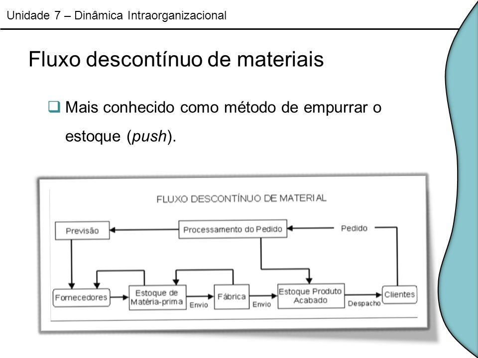 Fluxo descontínuo de materiais Mais conhecido como método de empurrar o estoque (push). Unidade 7 – Dinâmica Intraorganizacional