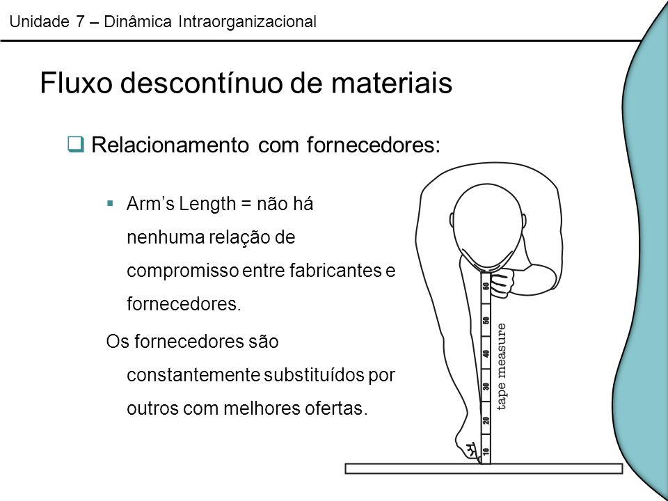 Fluxo descontínuo de materiais Relacionamento com fornecedores: Unidade 7 – Dinâmica Intraorganizacional Arms Length = não há nenhuma relação de compr