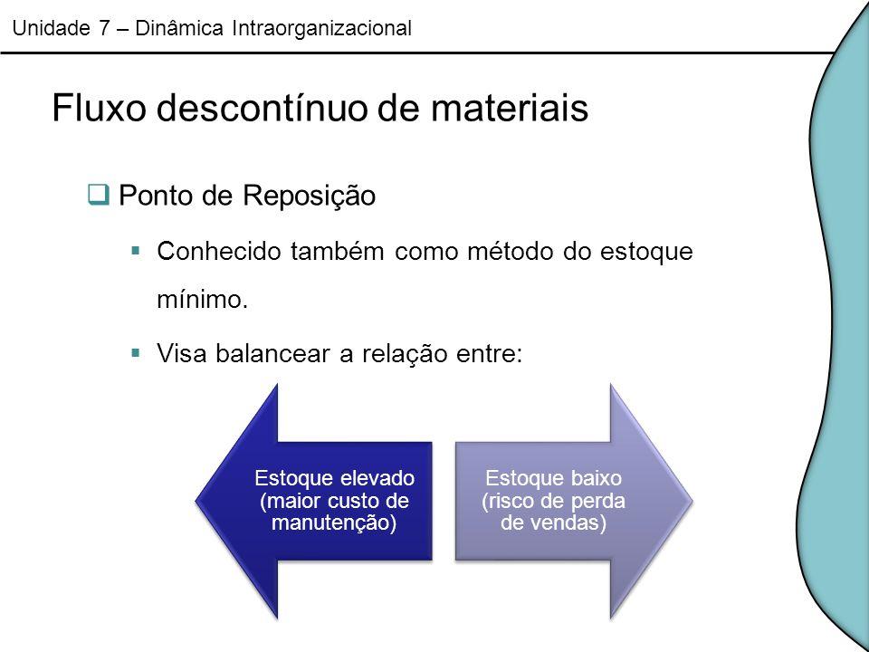 Fluxo descontínuo de materiais Ponto de Reposição Conhecido também como método do estoque mínimo. Visa balancear a relação entre: Unidade 7 – Dinâmica
