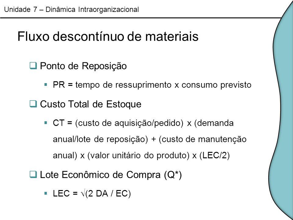 Fluxo descontínuo de materiais Ponto de Reposição PR = tempo de ressuprimento x consumo previsto Custo Total de Estoque CT = (custo de aquisição/pedid