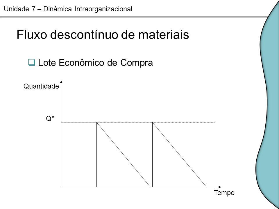 Fluxo descontínuo de materiais Lote Econômico de Compra Unidade 7 – Dinâmica Intraorganizacional Tempo Q* Quantidade