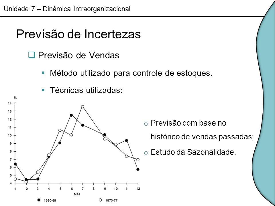 Fluxo descontínuo de materiais Ponto de Reposição PR = tempo de ressuprimento x consumo previsto Custo Total de Estoque CT = (custo de aquisição/pedido) x (demanda anual/lote de reposição) + (custo de manutenção anual) x (valor unitário do produto) x (LEC/2) Lote Econômico de Compra (Q*) LEC = (2 DA / EC) Unidade 7 – Dinâmica Intraorganizacional