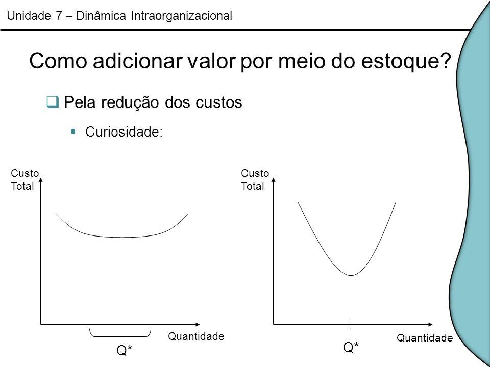 Como adicionar valor por meio do estoque? Pela redução dos custos Curiosidade: Unidade 7 – Dinâmica Intraorganizacional Q* Quantidade Custo Total Cust