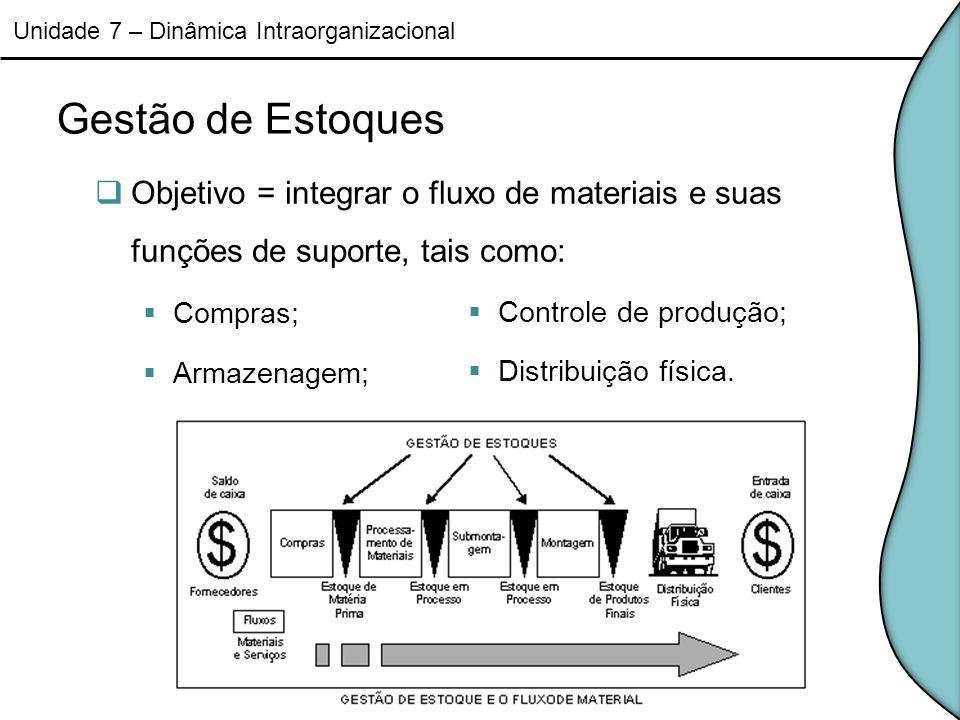 Gestão de Estoques Objetivo = integrar o fluxo de materiais e suas funções de suporte, tais como: Compras; Armazenagem; Unidade 7 – Dinâmica Intraorga