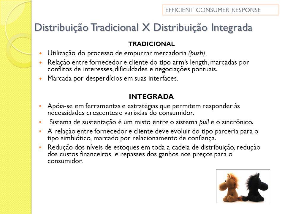 Distribuição Tradicional X Distribuição Integrada TRADICIONAL Utilização do processo de empurrar mercadoria (push). Relação entre fornecedor e cliente