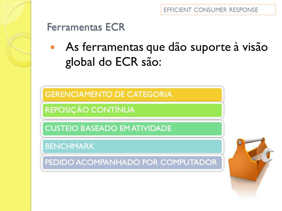 Ferramentas ECR As ferramentas que dão suporte à visão global do ECR são: EFFICIENT CONSUMER RESPONSE GERENCIAMENTO DE CATEGORIAREPOSIÇÃO CONTÍNUA CUS