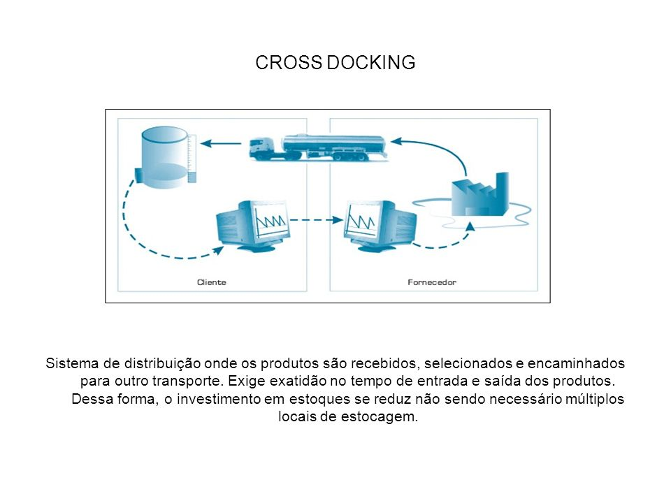 CROSS DOCKING Sistema de distribuição onde os produtos são recebidos, selecionados e encaminhados para outro transporte. Exige exatidão no tempo de en