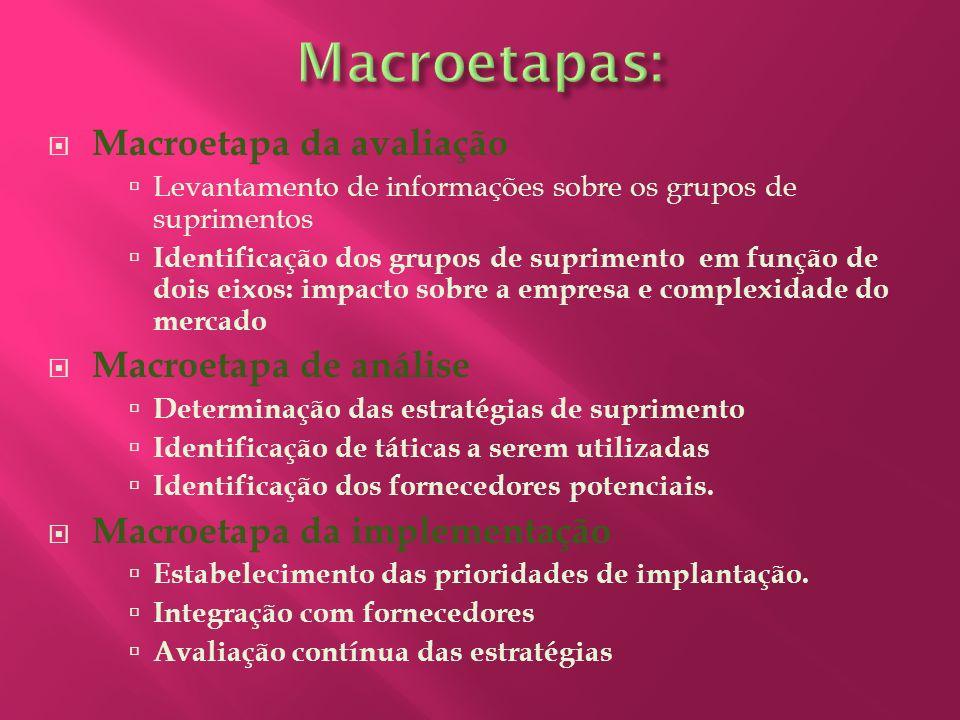 Macroetapa da avaliação Levantamento de informações sobre os grupos de suprimentos Identificação dos grupos de suprimento em função de dois eixos: imp